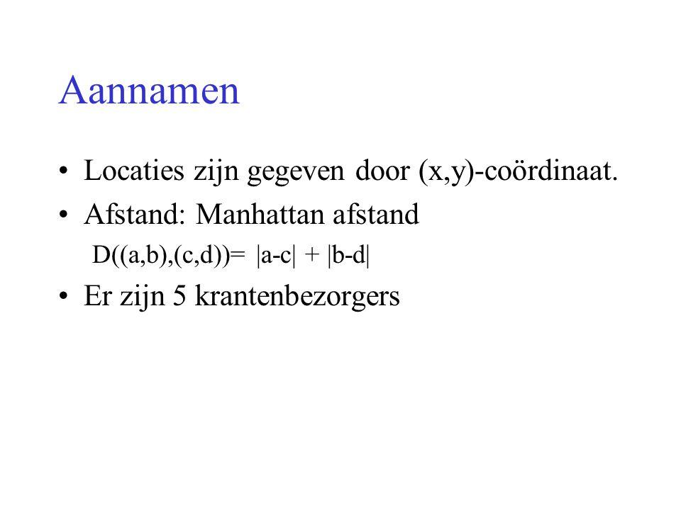 Aannamen Locaties zijn gegeven door (x,y)-coördinaat.