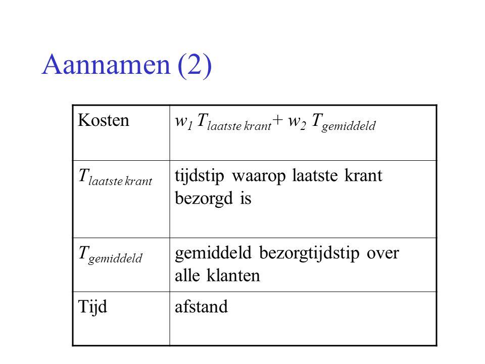Aannamen (2) Kosten w1 Tlaatste krant+ w2 Tgemiddeld Tlaatste krant