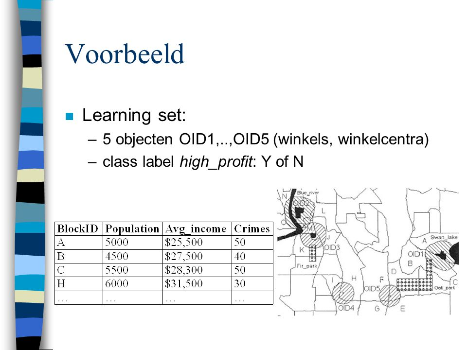 Voorbeeld Learning set: