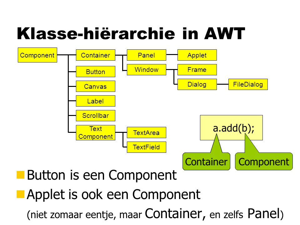 Klasse-hiërarchie in AWT