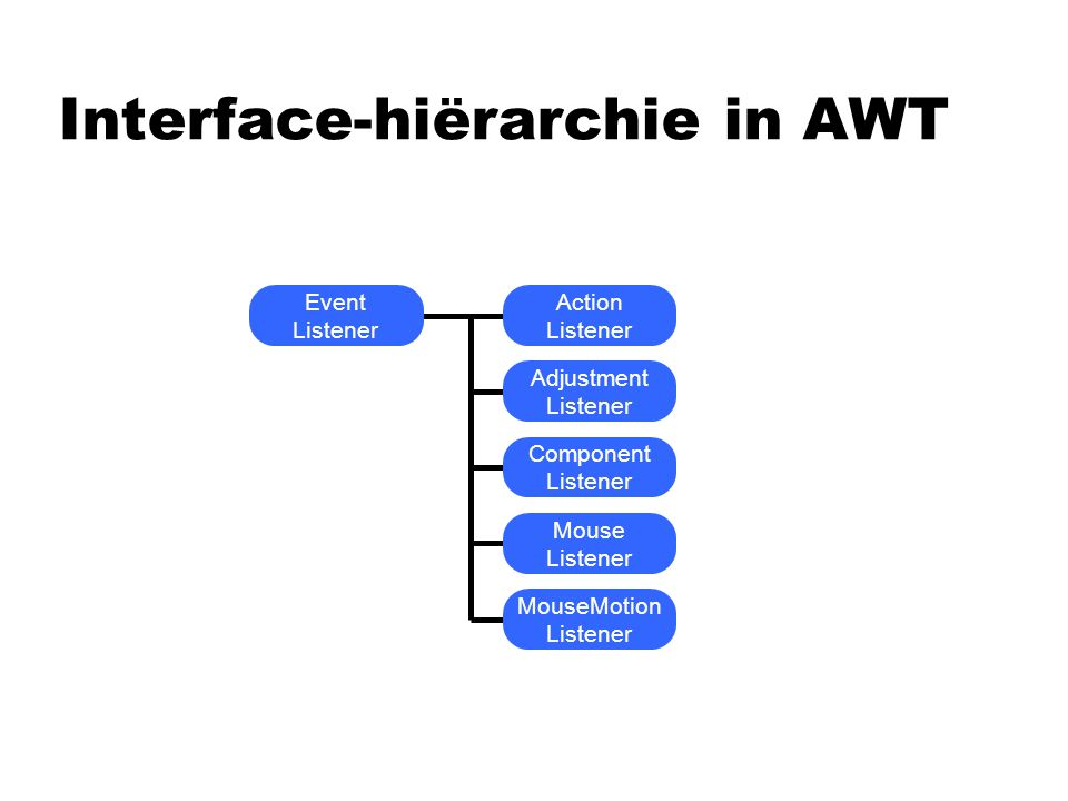Interface-hiërarchie in AWT