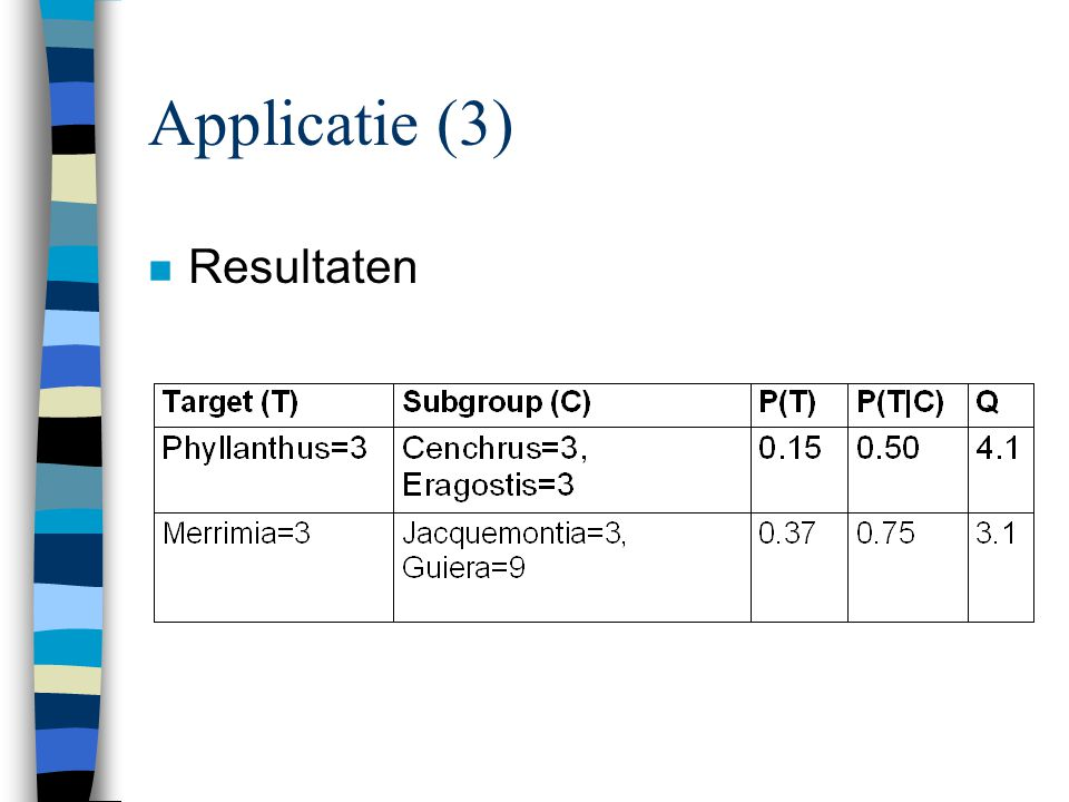 Applicatie (3) Resultaten