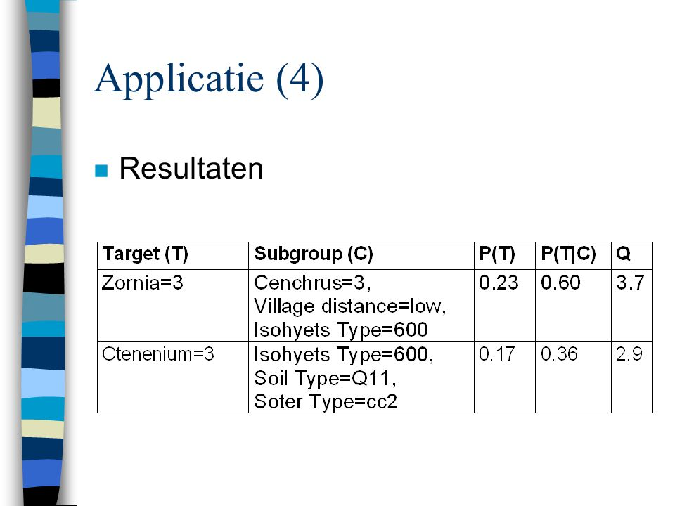 Applicatie (4) Resultaten
