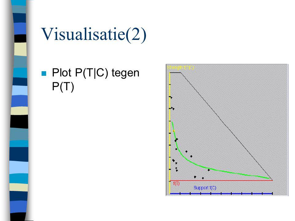 Visualisatie(2) Plot P(T|C) tegen P(T)