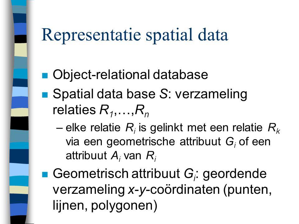 Representatie spatial data