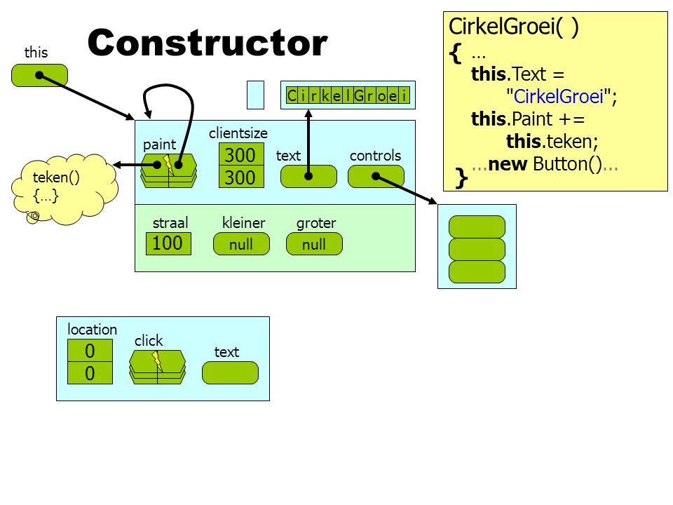 Constructor CirkelGroei( ) { } … this.Text = CirkelGroei ;