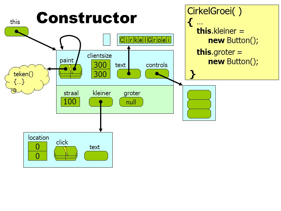 Constructor CirkelGroei( ) { } … this.kleiner = new Button();