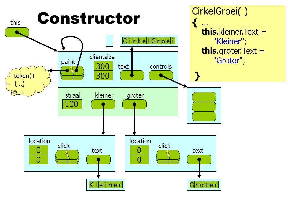 Constructor CirkelGroei( ) { } … this.kleiner.Text = Kleiner ;