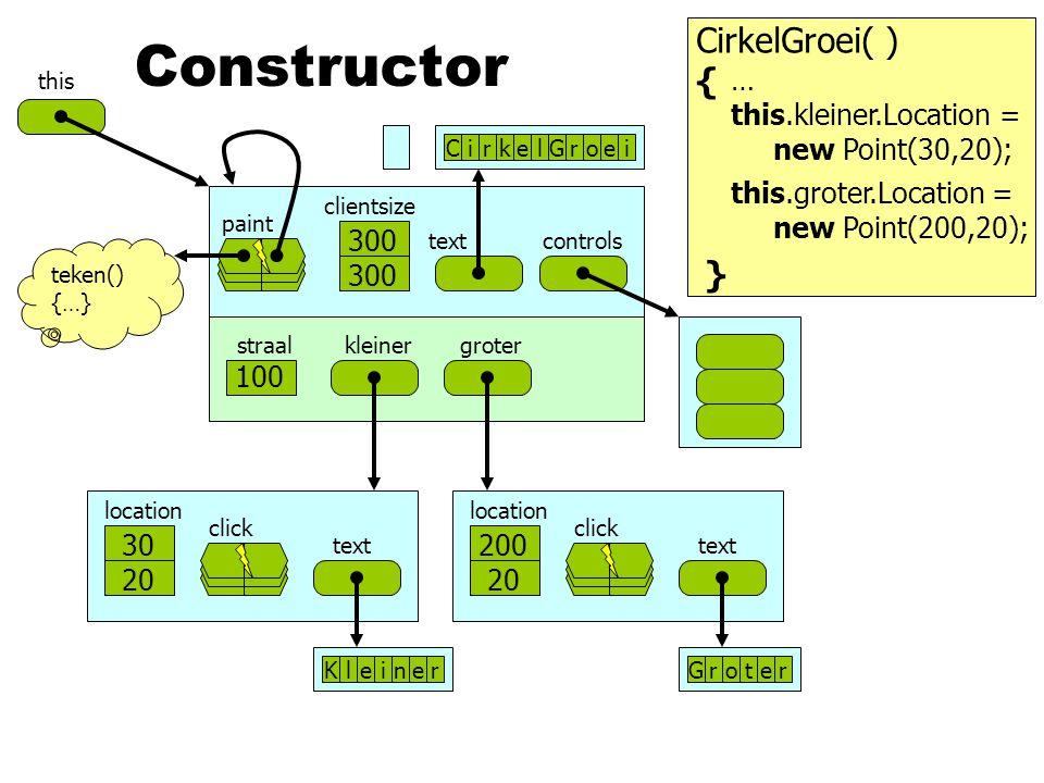 Constructor CirkelGroei( ) { } …