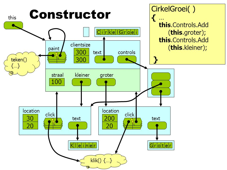 Constructor CirkelGroei( ) { } … this.Controls.Add (this.groter);