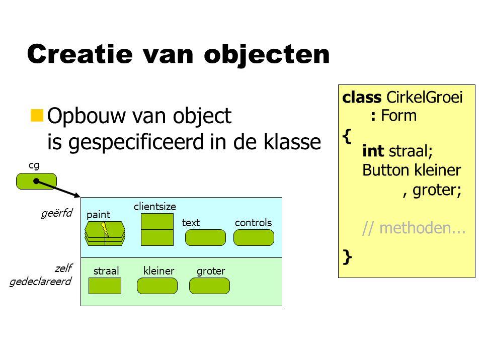 Creatie van objecten Opbouw van object is gespecificeerd in de klasse