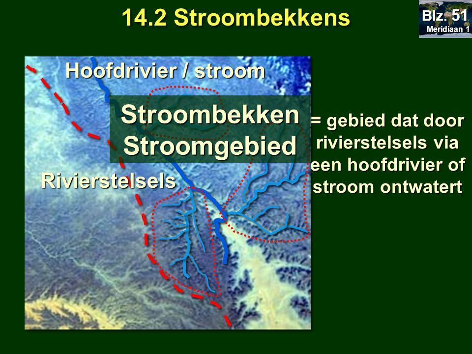 Stroombekken Stroomgebied