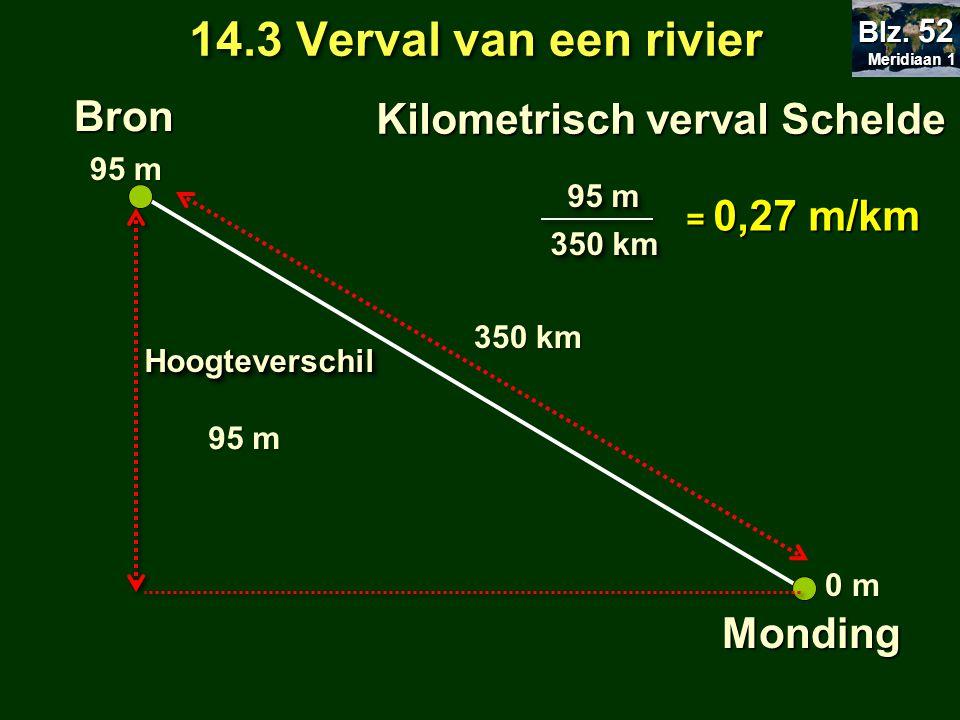 14.3 Verval van een rivier Bron Kilometrisch verval Schelde Monding