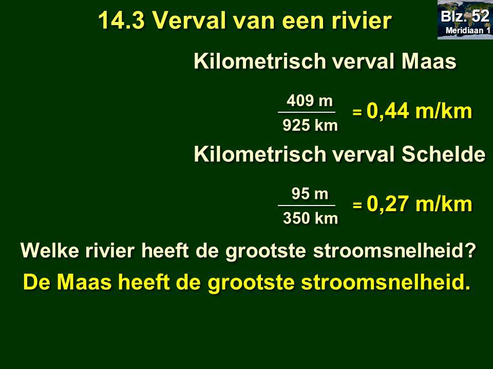 14.3 Verval van een rivier Kilometrisch verval Maas