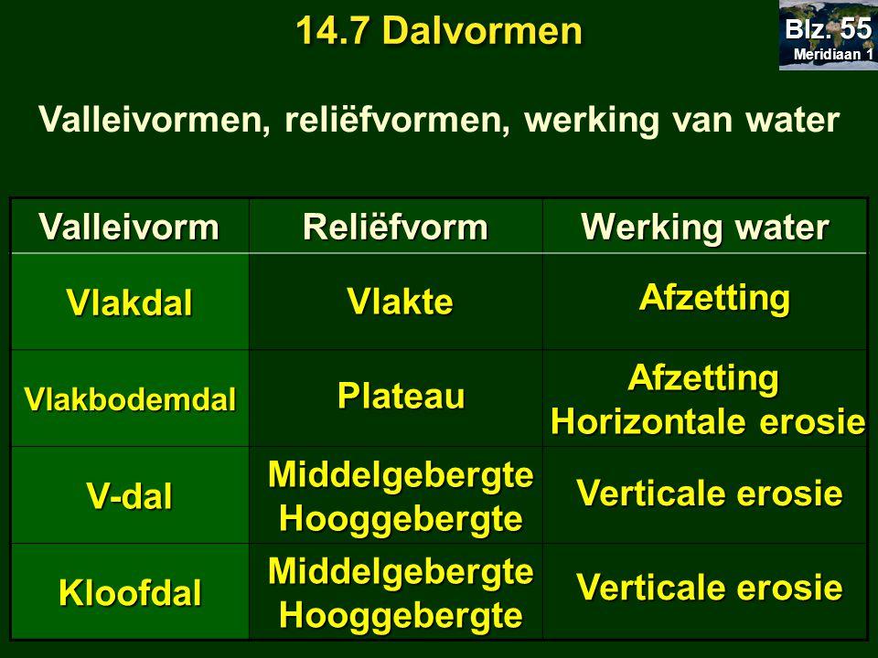 14.7 Dalvormen Valleivormen, reliëfvormen, werking van water