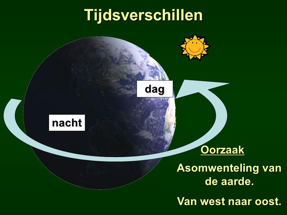 Asomwenteling van de aarde.