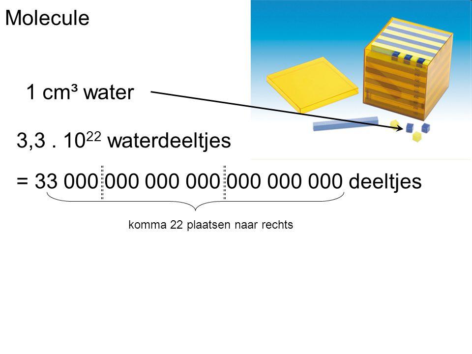 Molecule 1 cm³ water 3,3 . 1022 waterdeeltjes