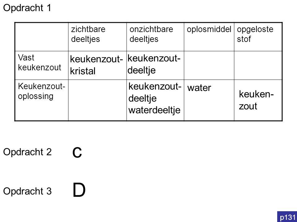 c D Opdracht 1 keukenzout- deeltje keukenzout- kristal