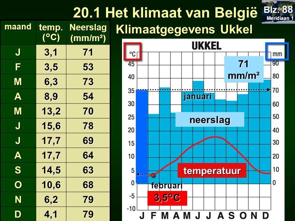 20.1 Het klimaat van België Klimaatgegevens Ukkel J 3,1 71 F 3,5 53 M