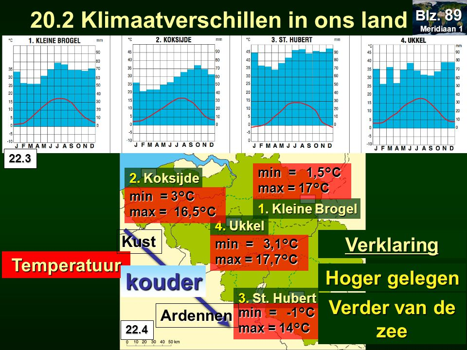 20.2 Klimaatverschillen in ons land