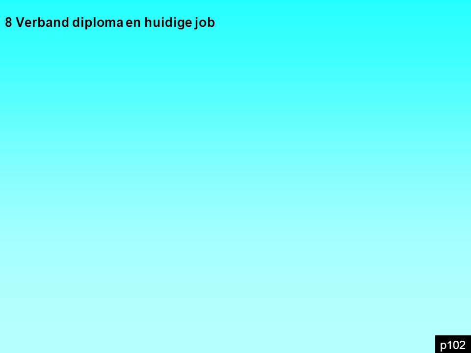 8 Verband diploma en huidige job