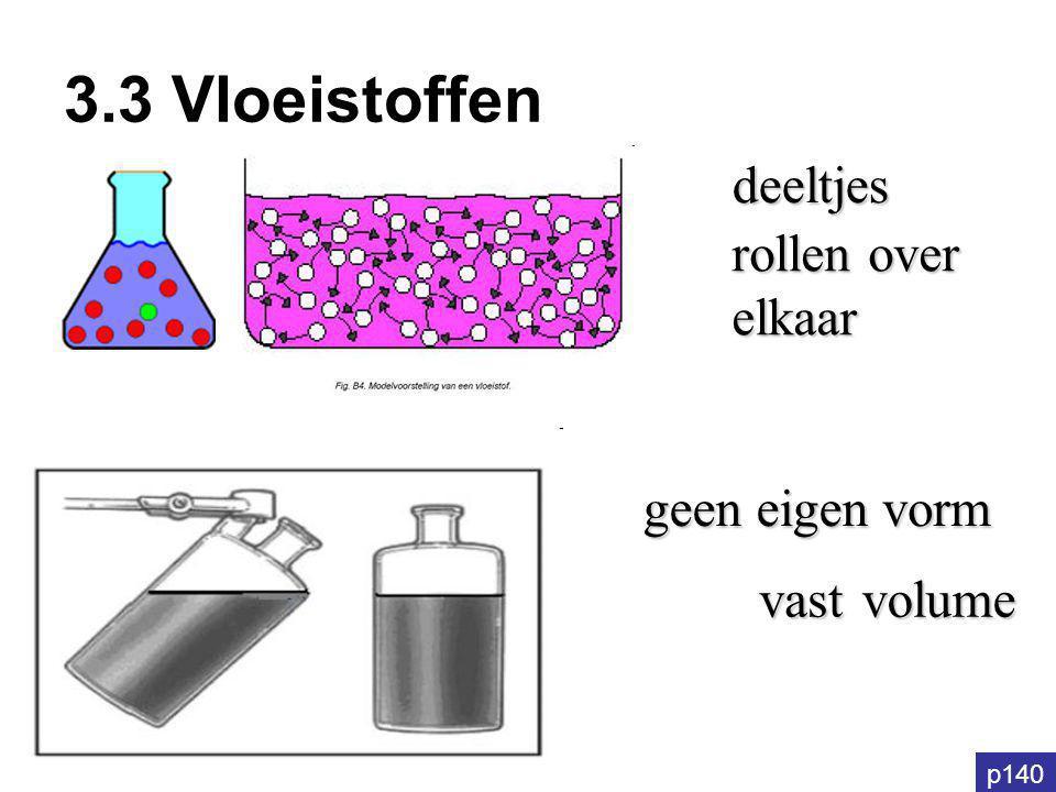 3.3 Vloeistoffen deeltjes rollen over elkaar geen eigen vorm vast