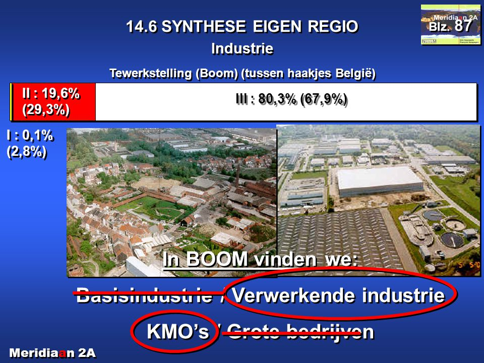 Basisindustrie / Verwerkende industrie KMO's / Grote bedrijven