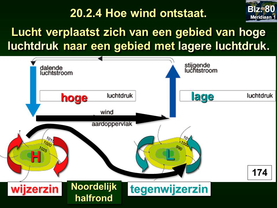 Meridiaan 1 Blz. 80. 20.2.4 Hoe wind ontstaat. . Lucht verplaatst zich van een gebied van hoge luchtdruk naar een gebied met lagere luchtdruk.