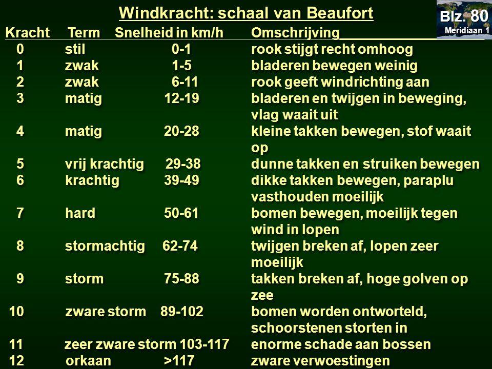 Windkracht: schaal van Beaufort