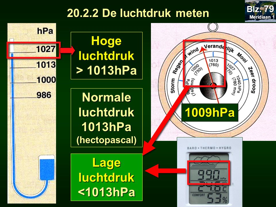 Hoge luchtdruk > 1013hPa Normale luchtdruk 1013hPa 1009hPa
