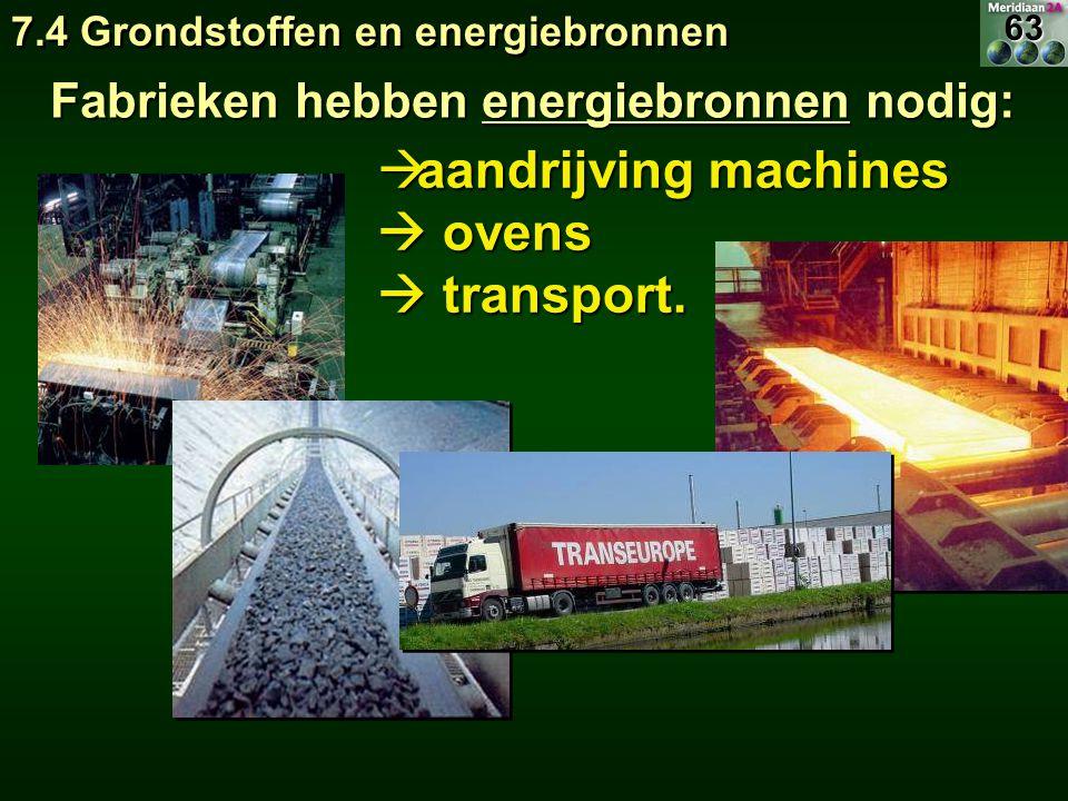 Fabrieken hebben energiebronnen nodig: