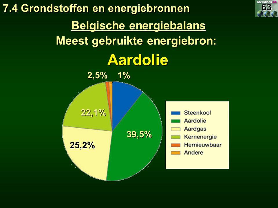Belgische energiebalans Meest gebruikte energiebron: