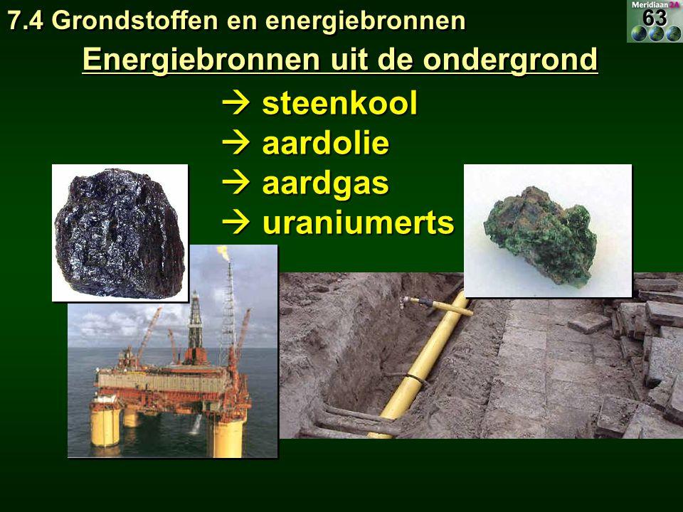 Energiebronnen uit de ondergrond