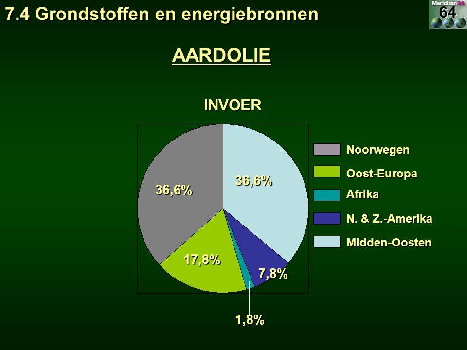 AARDOLIE 7.4 Grondstoffen en energiebronnen 64 INVOER 36,6% 17,8% 7,8%