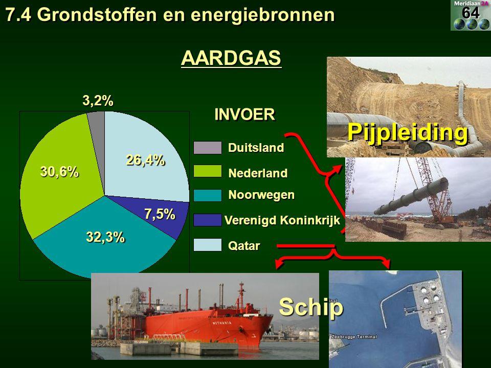 Pijpleiding Schip AARDGAS 7.4 Grondstoffen en energiebronnen 64 INVOER