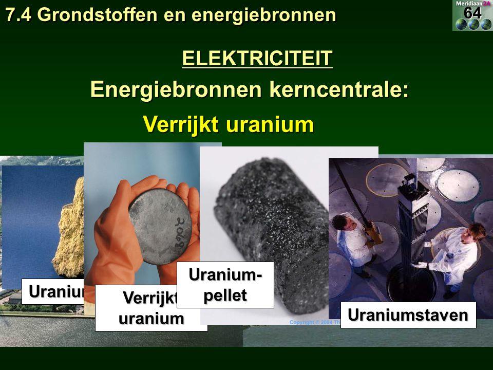 Energiebronnen kerncentrale: