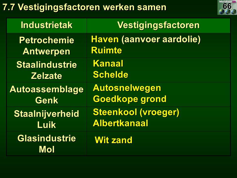Petrochemie Antwerpen Staalindustrie Zelzate