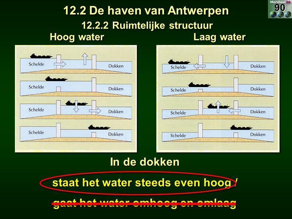 12.2 De haven van Antwerpen In de dokken