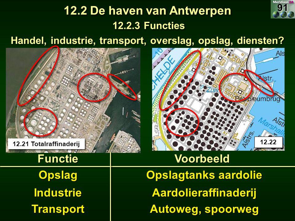 12.2 De haven van Antwerpen Functie Voorbeeld Opslag