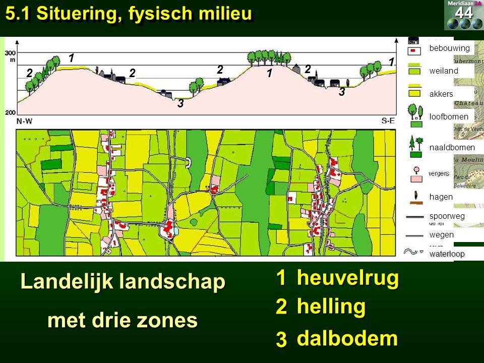 Landelijk landschap met drie zones