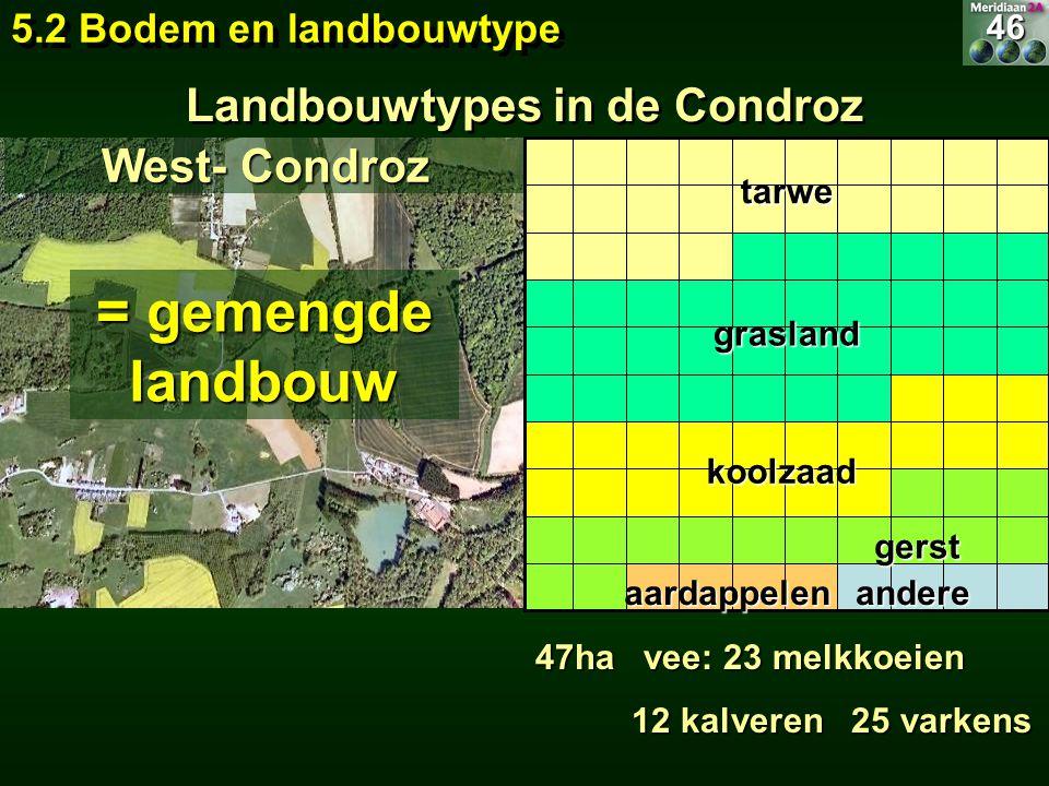 Landbouwtypes in de Condroz