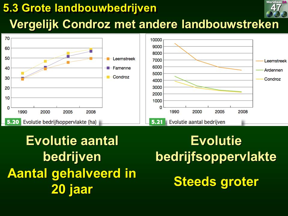 Evolutie aantal bedrijven Evolutie bedrijfsoppervlakte