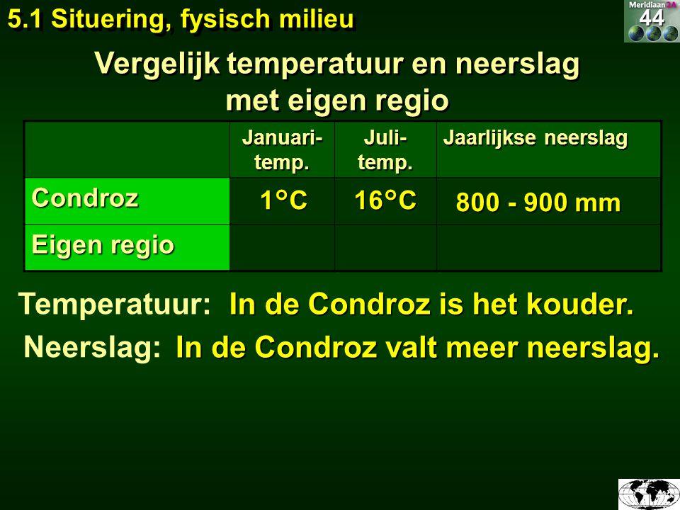 Vergelijk temperatuur en neerslag