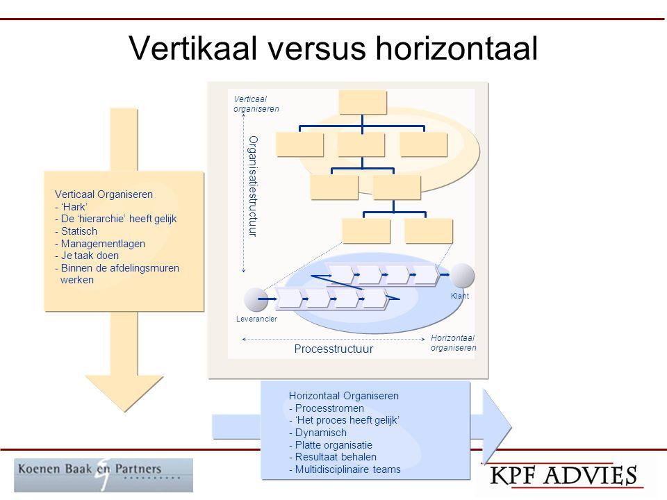 Vertikaal versus horizontaal