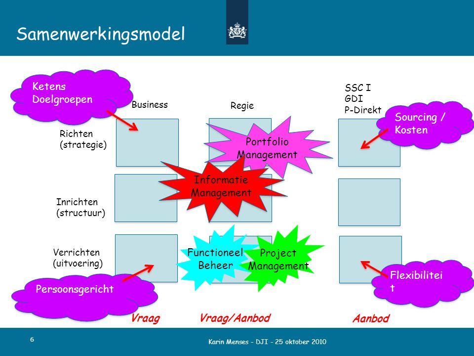 Samenwerkingsmodel Ketens Doelgroepen Sourcing / Kosten