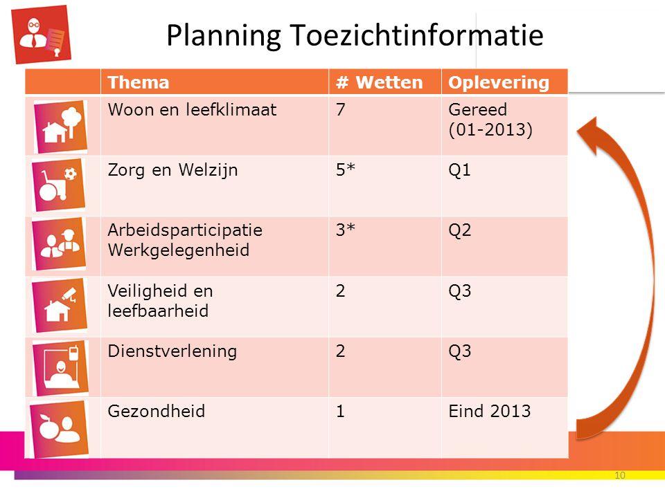 Planning Toezichtinformatie