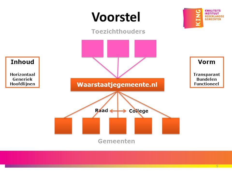 Voorstel Toezichthouders Inhoud Waarstaatjegemeente.nl Vorm Gemeenten