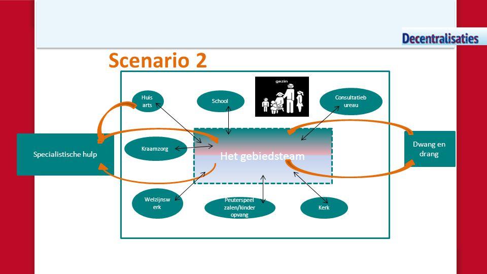 Scenario 2 Het gebiedsteam Dwang en drang Specialistische hulp