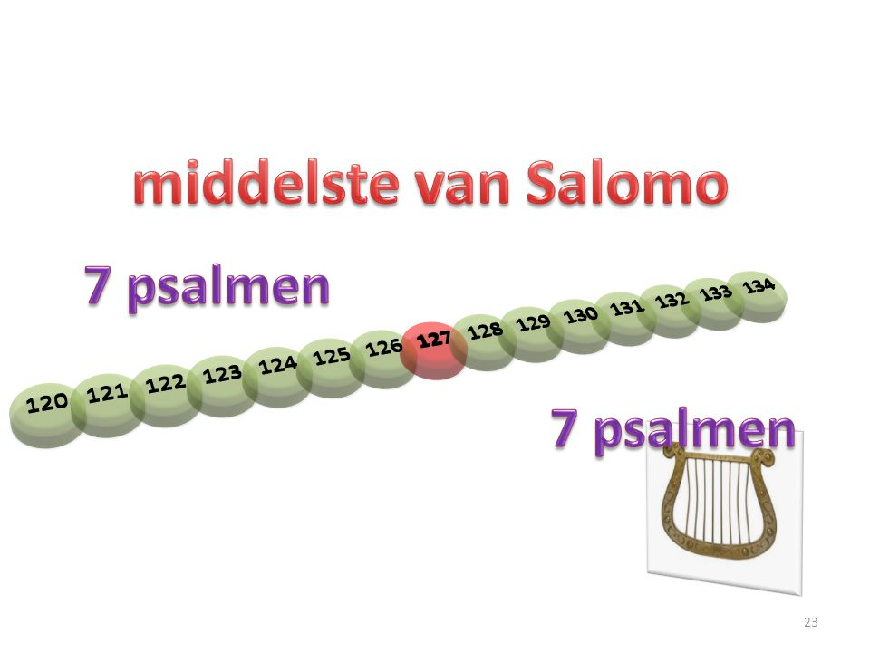 middelste van Salomo 7 psalmen 7 psalmen 120 121 122 123 124 125 126