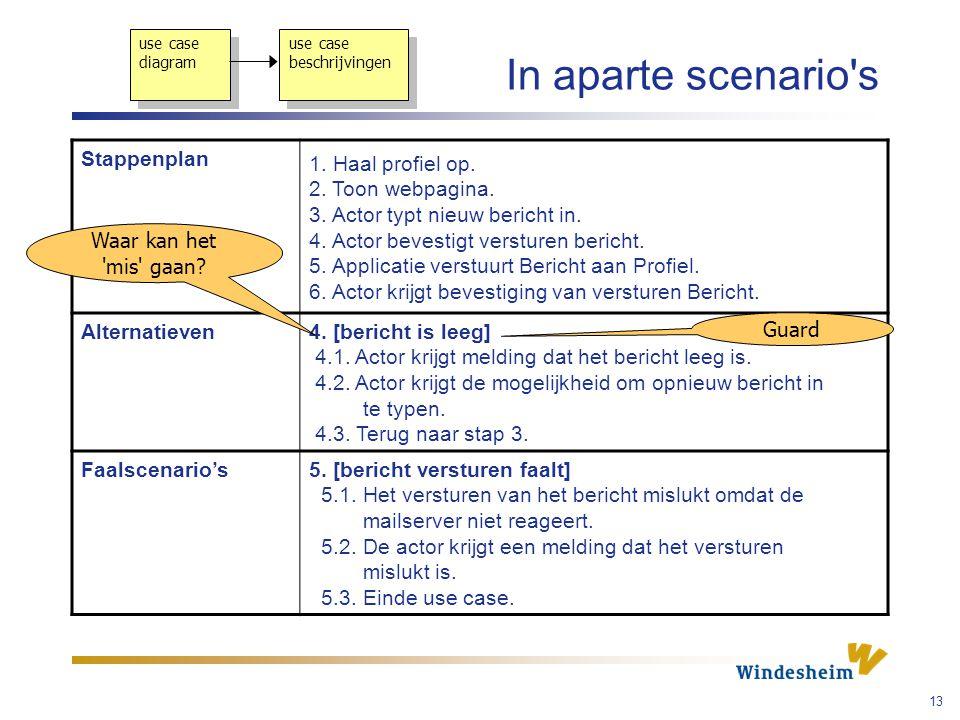 In aparte scenario s Stappenplan 1. Haal profiel op.